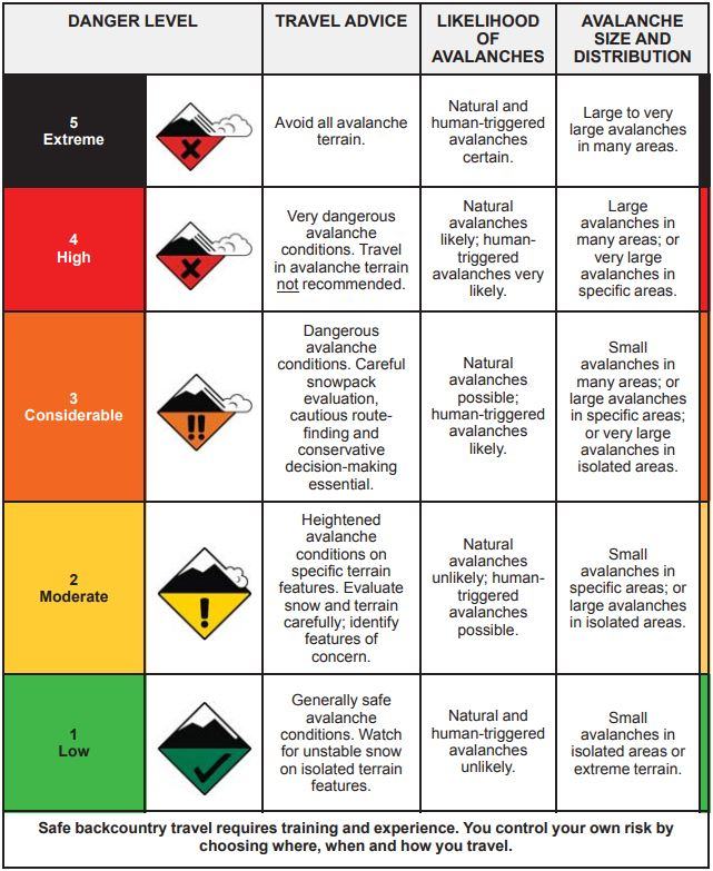 Norht American Public Avalanche Danger Scale
