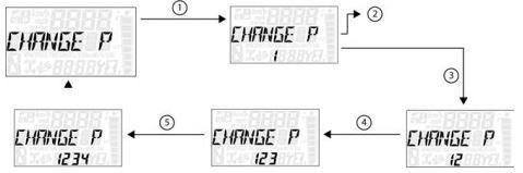 Change PIN process
