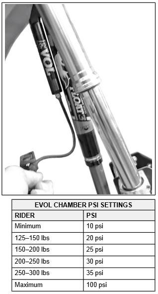 EVOL chamber P S I settings