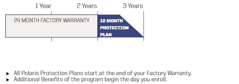 Protection Plan term