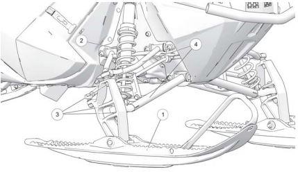 IFS components