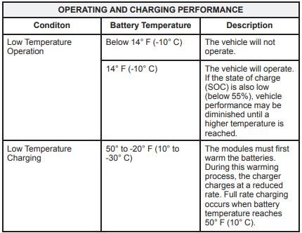 Operating temperature