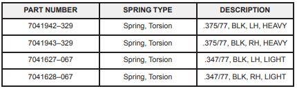 Optional springs