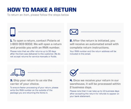 Returns process graphic