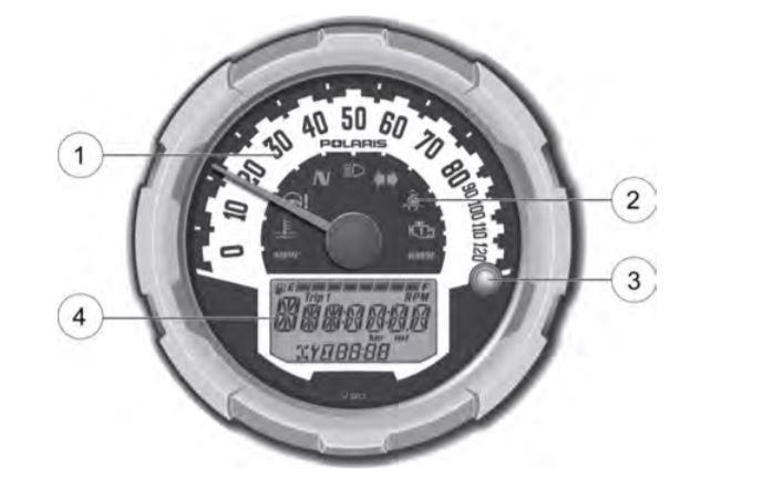Gauge diagram