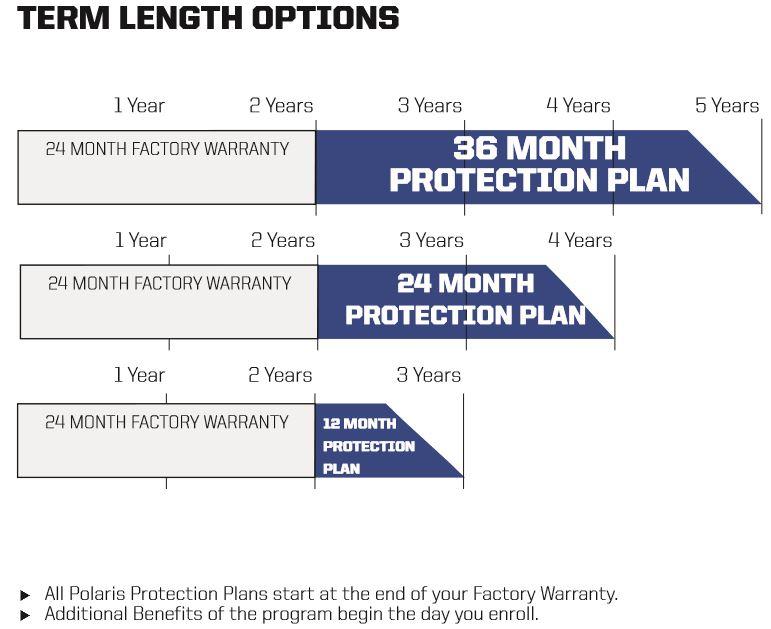 Term length options