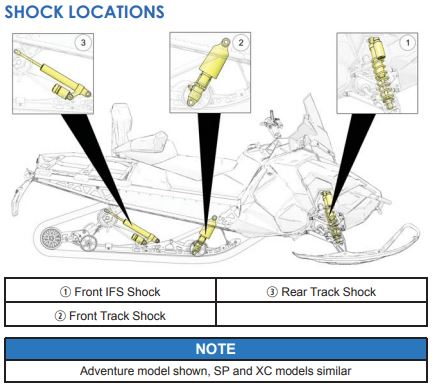 Shock locations