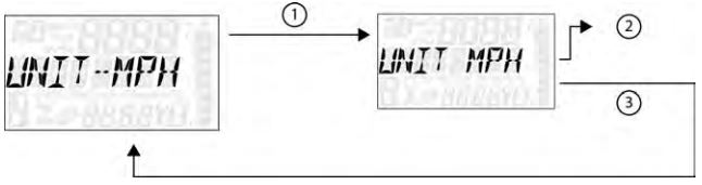Unit selection distance