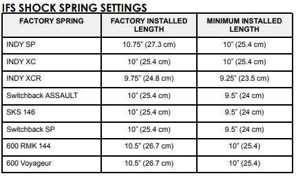 IFS shock spring settings